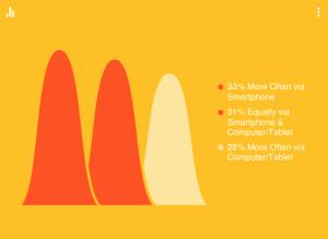 Google Consumer Barometer Data
