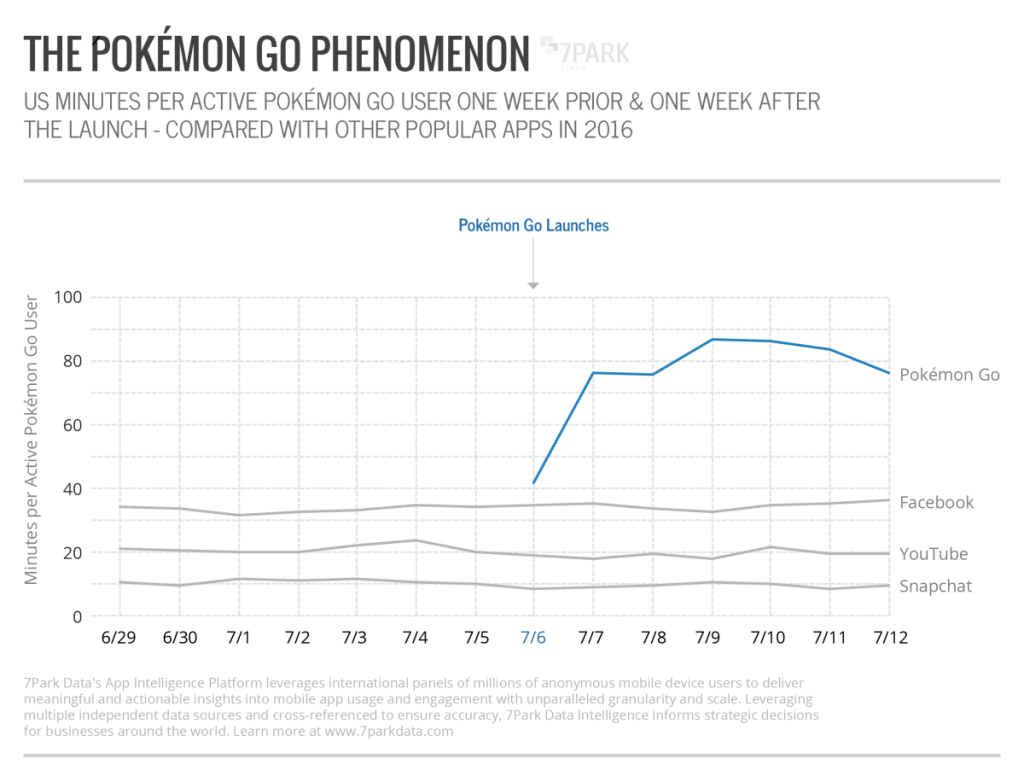 Pokemon GO daily time spent in-app on Android | Image credit: 7Park Data