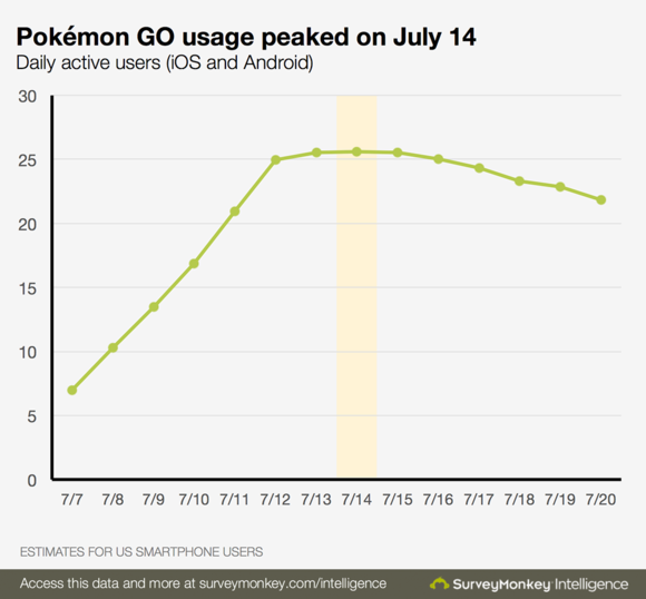 Pokémon Go's daily usage grew quickly before leveling off, according to SurveyMonkey.